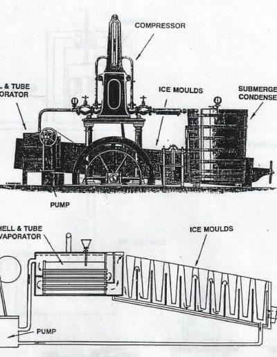 The Harrison Siebe ice making machine